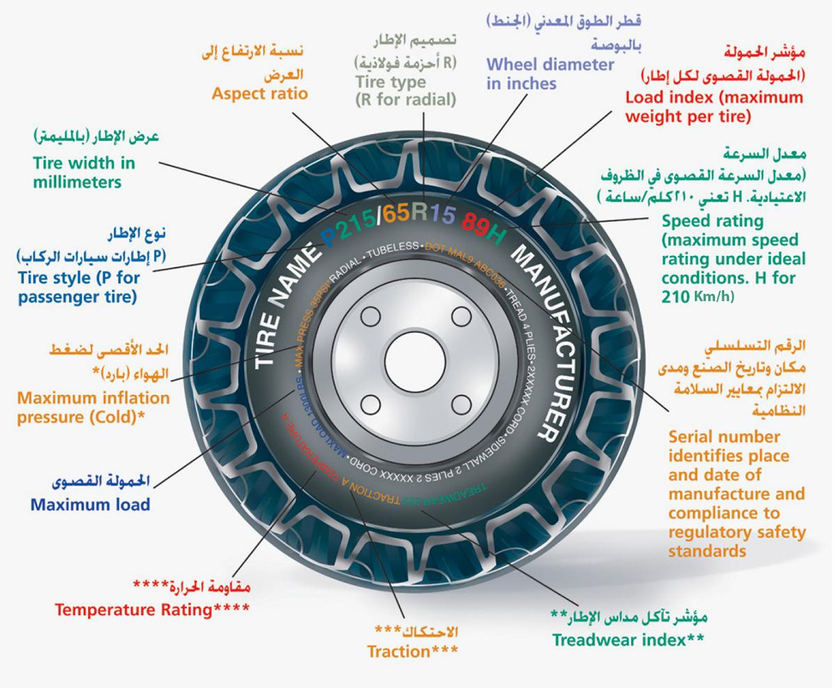 إطارات المركبات.. البيانات والرموز - مجلة التقييس الخليجي
